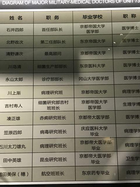 731部隊の幹部の学歴
